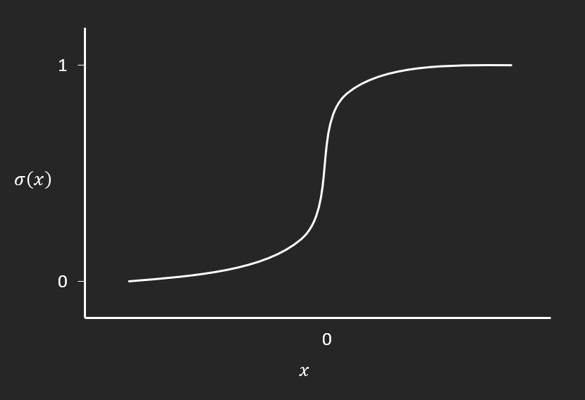 sigmoid activation function plotted