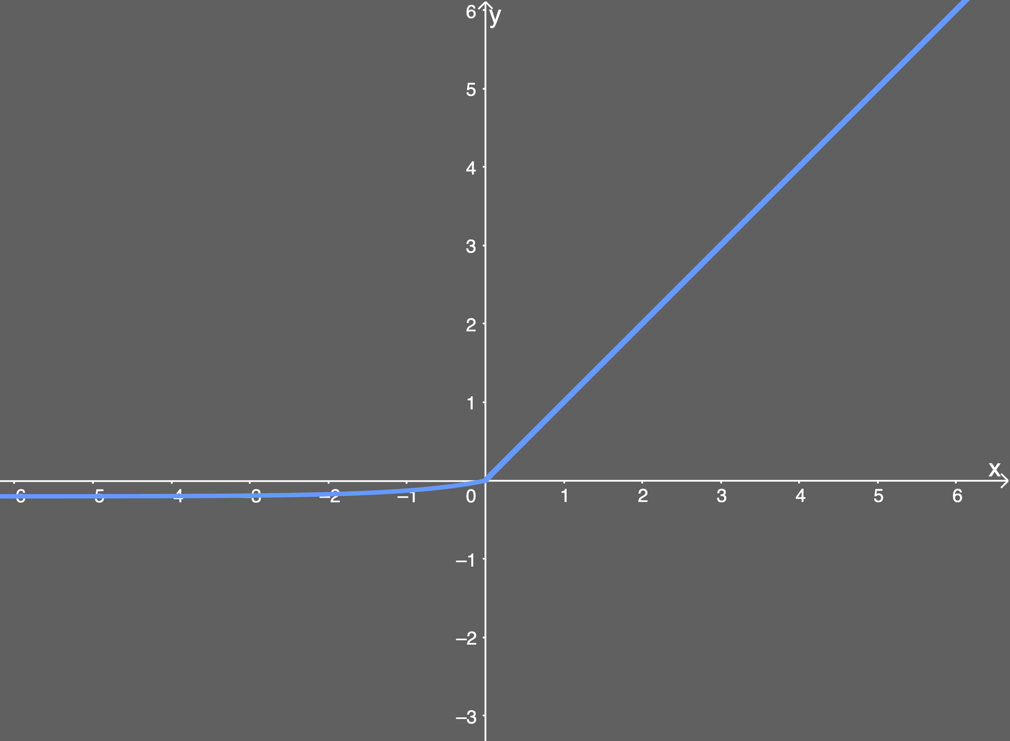 the elu activation function plotted