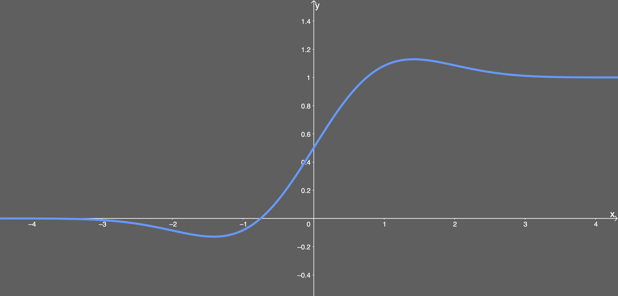 the gelu activation function differentiated and plotted