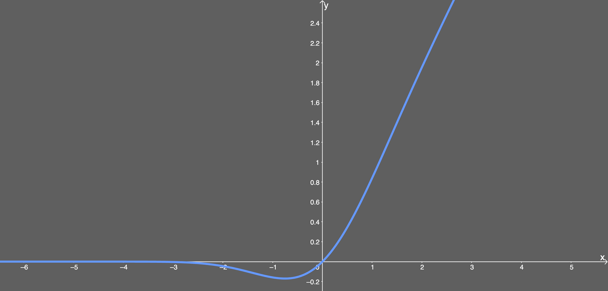 gelu activation function with its slightly negative values at first, then linear once x equals 1