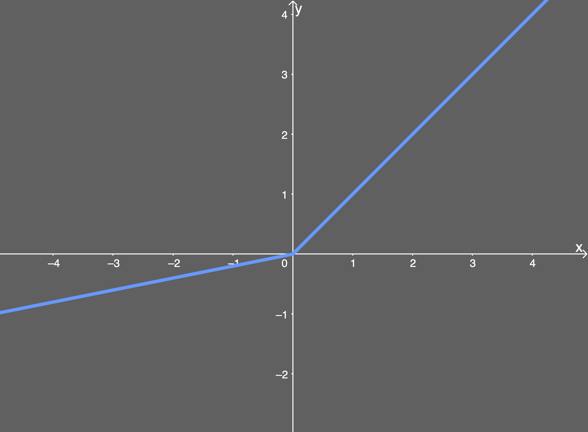 the leaky relu activation function plotted