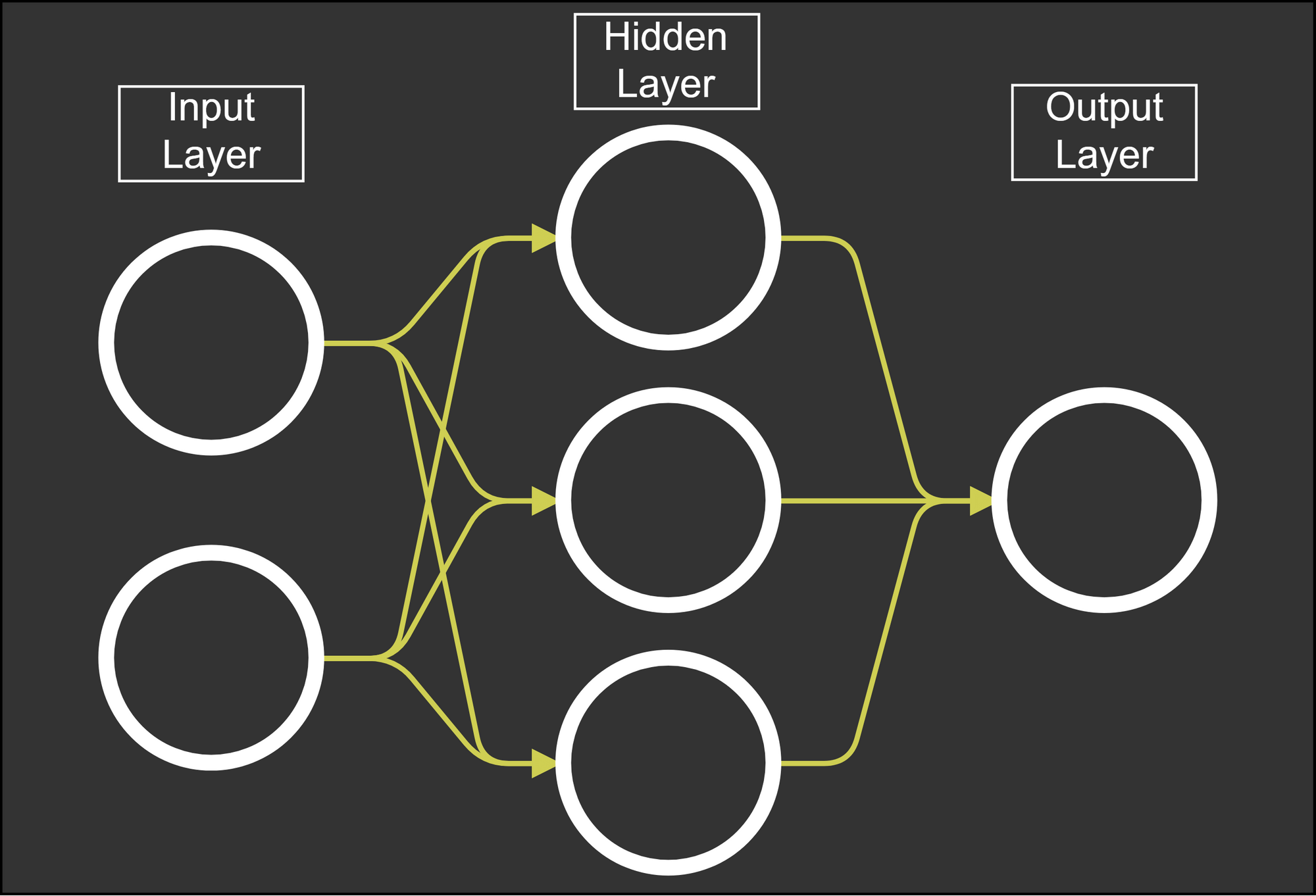 a simple neural network, with one input, hidden and output layer