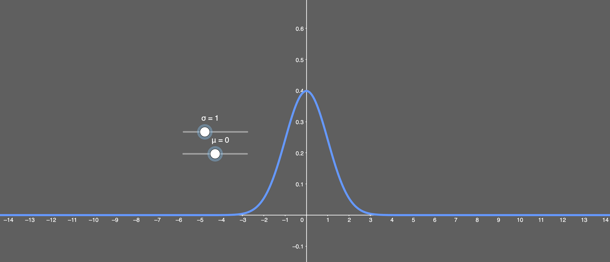 an image displaying what a normal distribution looks like when the standard deviation is 1 and the mean is 0