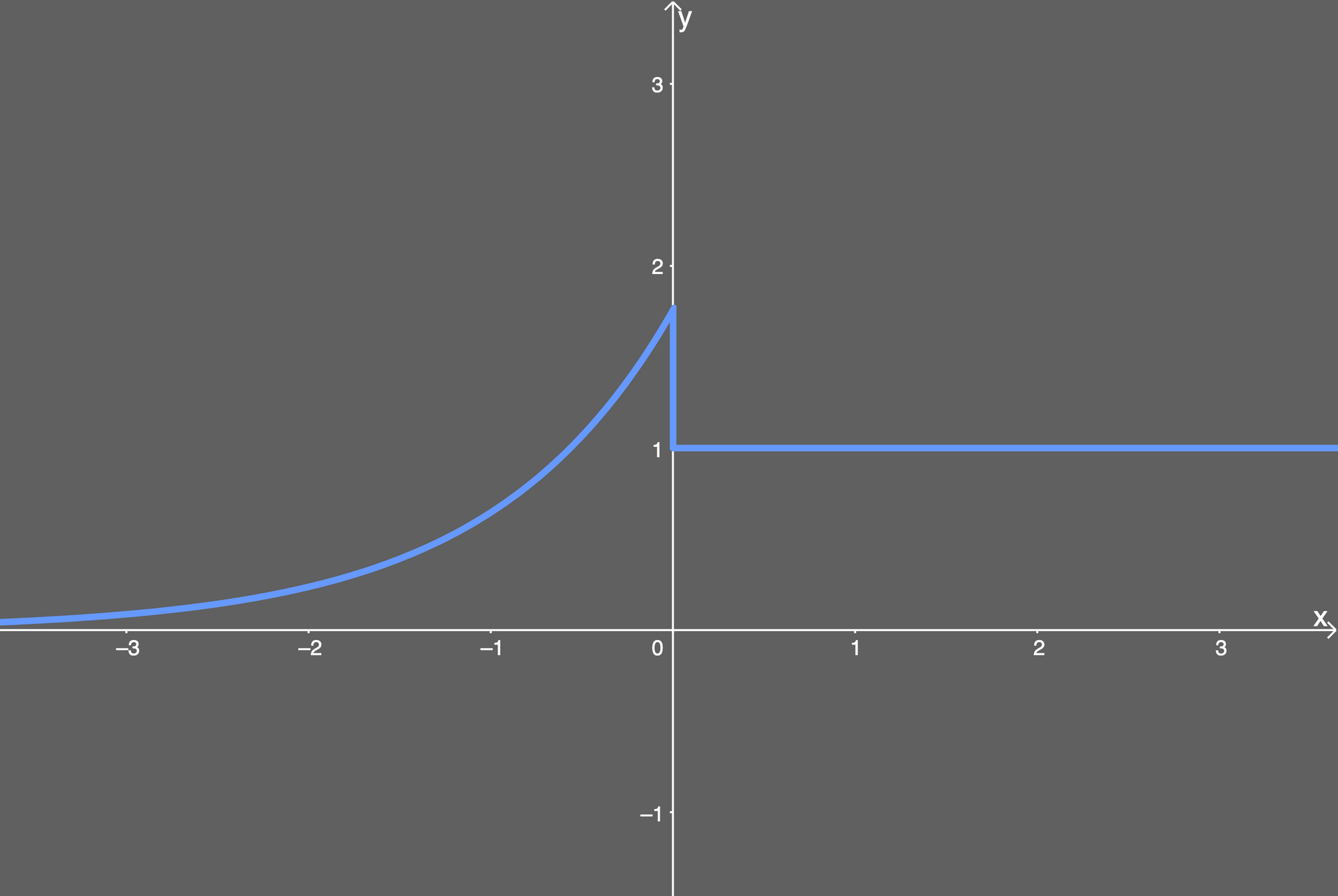 the selu activation function differentiated and plotted