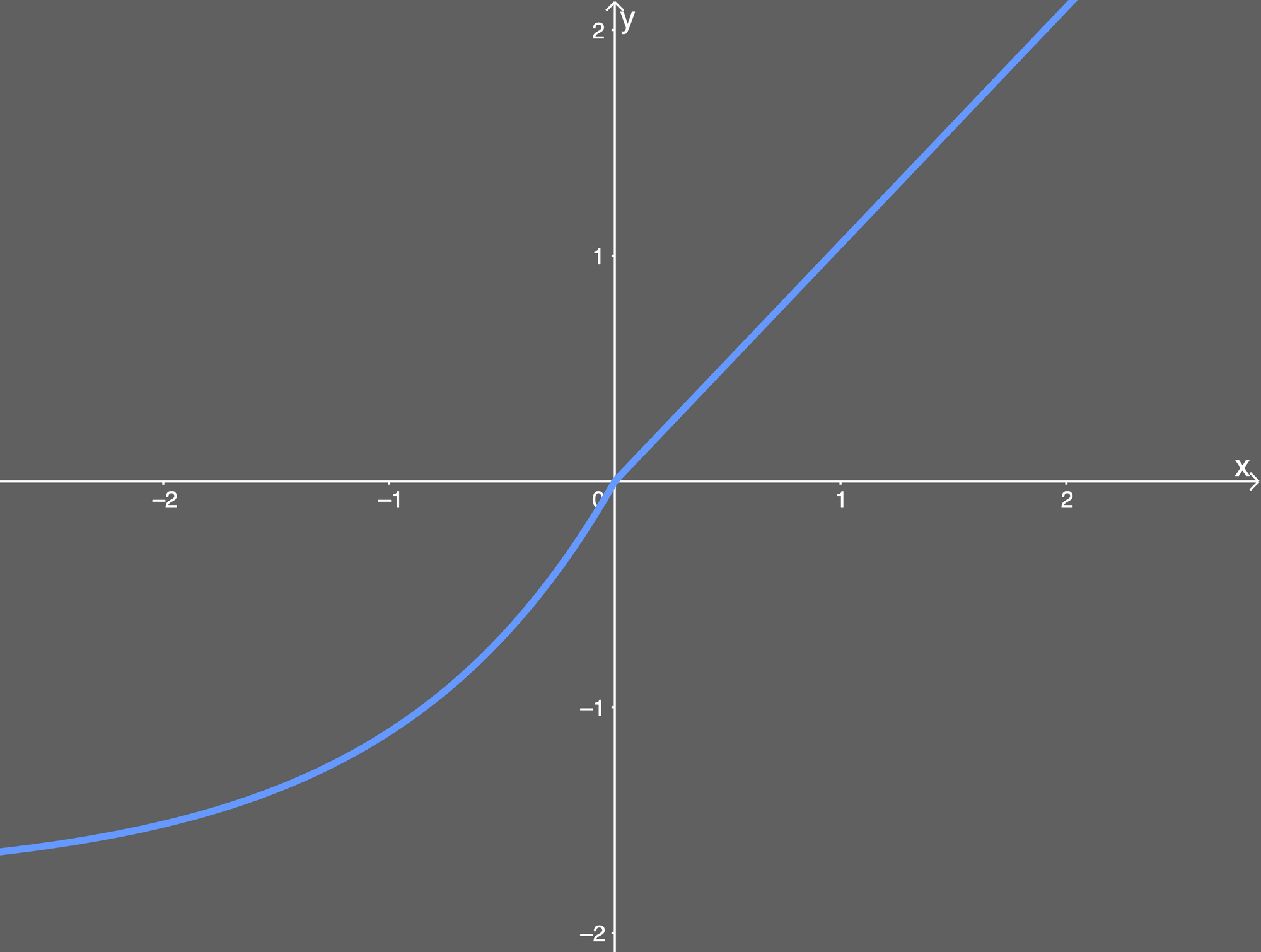 the selu activation function plotted