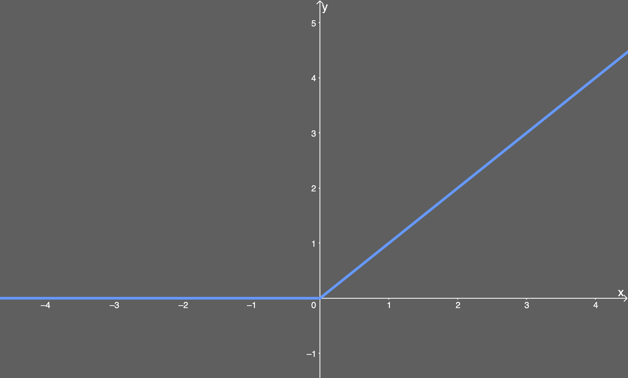 relu activation function plotted