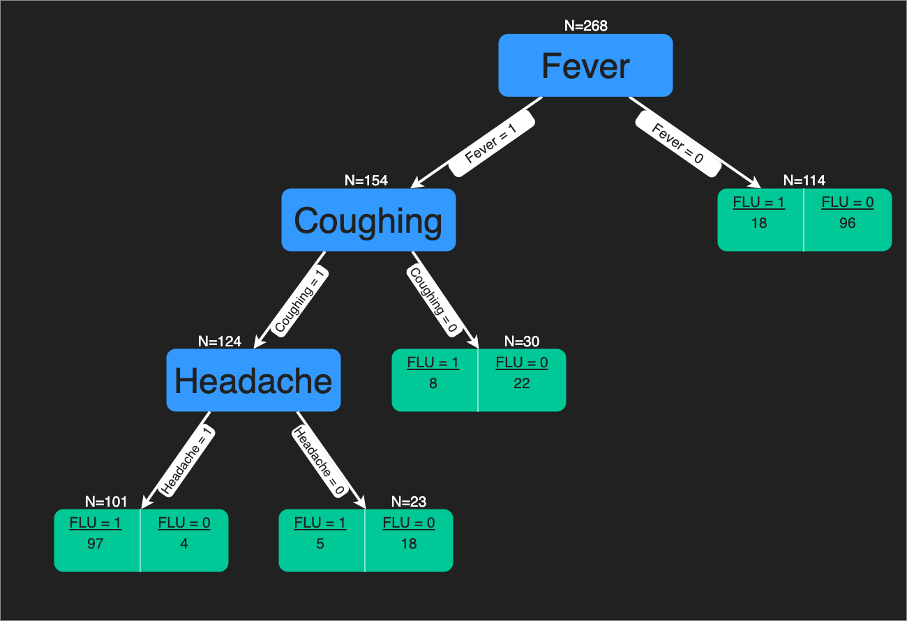 A split by fever, coughing, headache