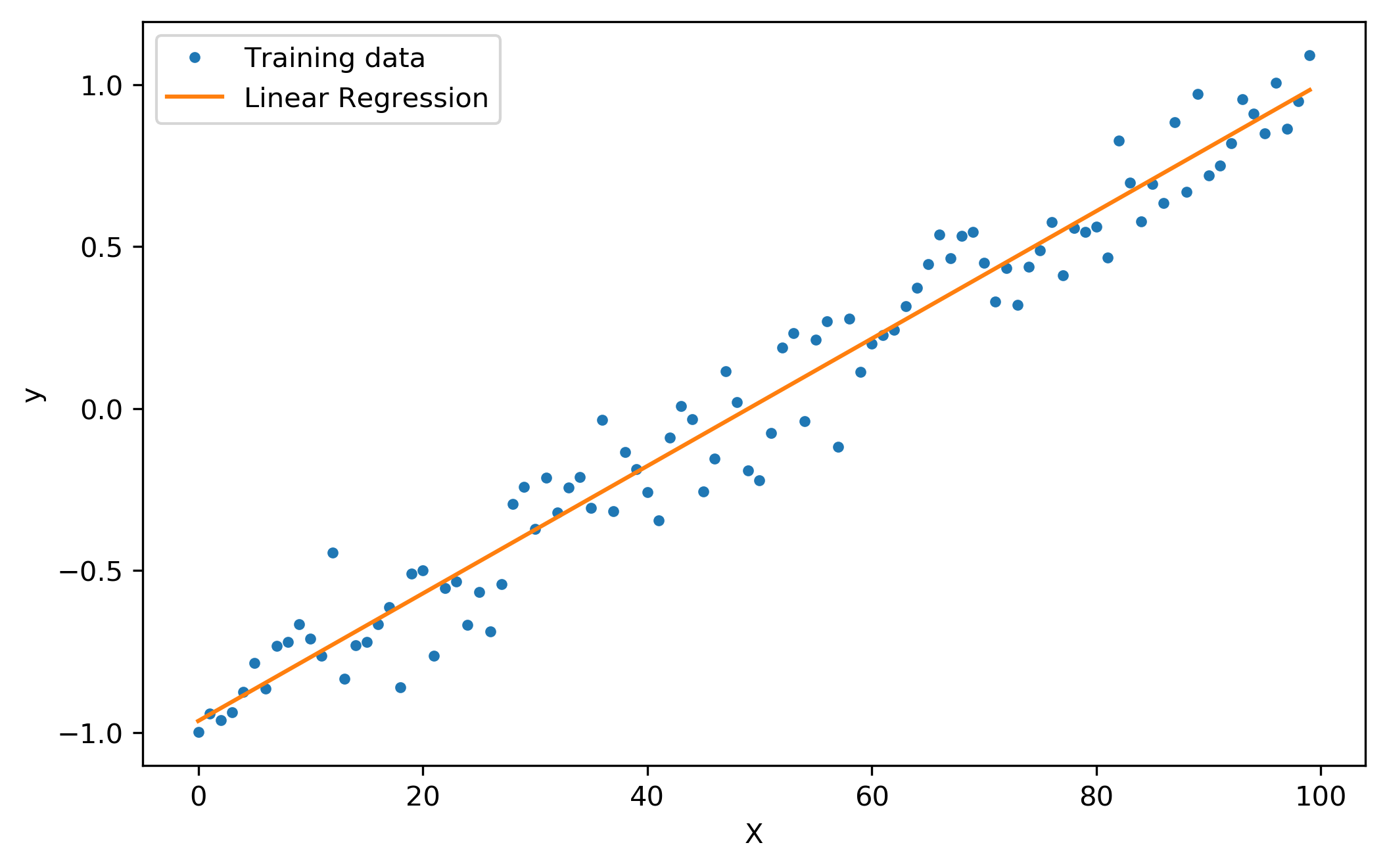 How to do Linear Regression and Logistic Regression in Machine Learning?