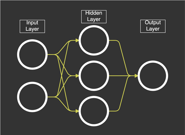 Neural Networks: Feedforward and Backpropagation Explained & Optimization