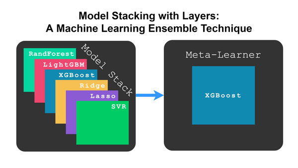 Stack Machine Learning Models - Get Better Results